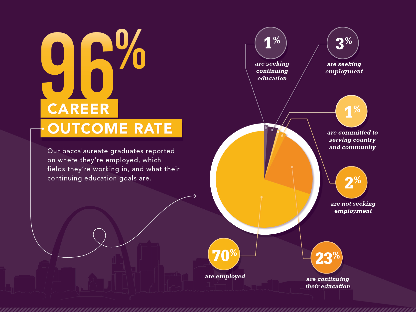 career outcomes fontbonne university what s after graduation
