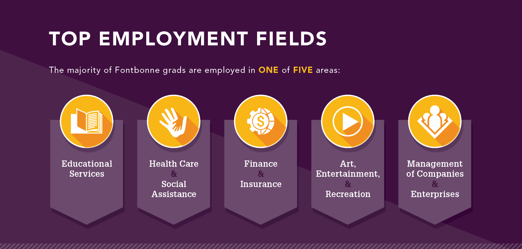 Career_Outcomes_Infographic_(Class_of_2015)_(WEB_Employment_Fields)_16
