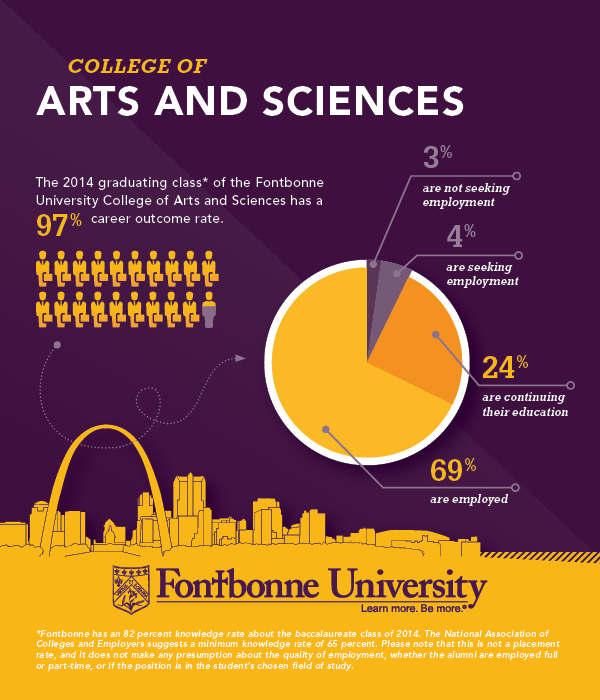 Career Outcomes College of Arts and Sciences