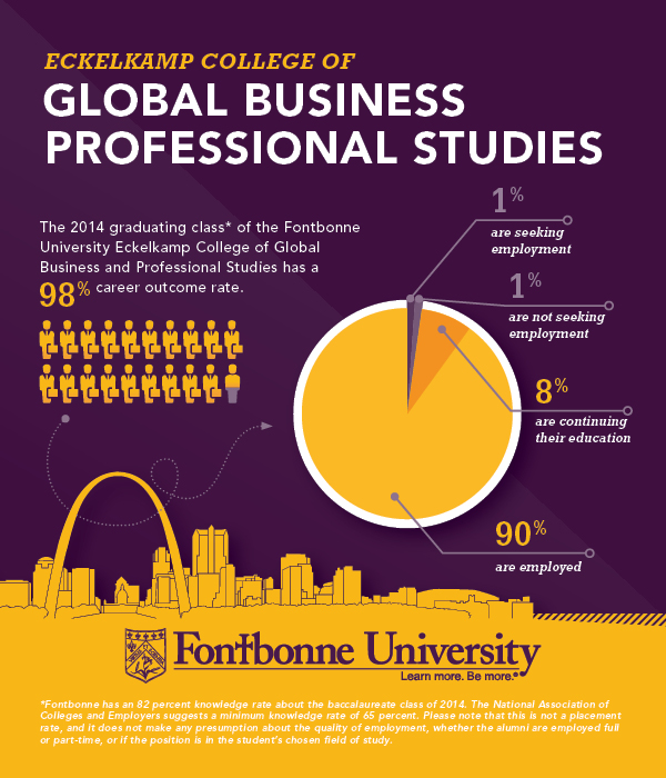 Career Outcomes Eckelkamp College of Global Business and Professional Studies