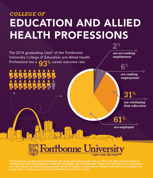 Career Outcomes College of Education and Allied Health Professions