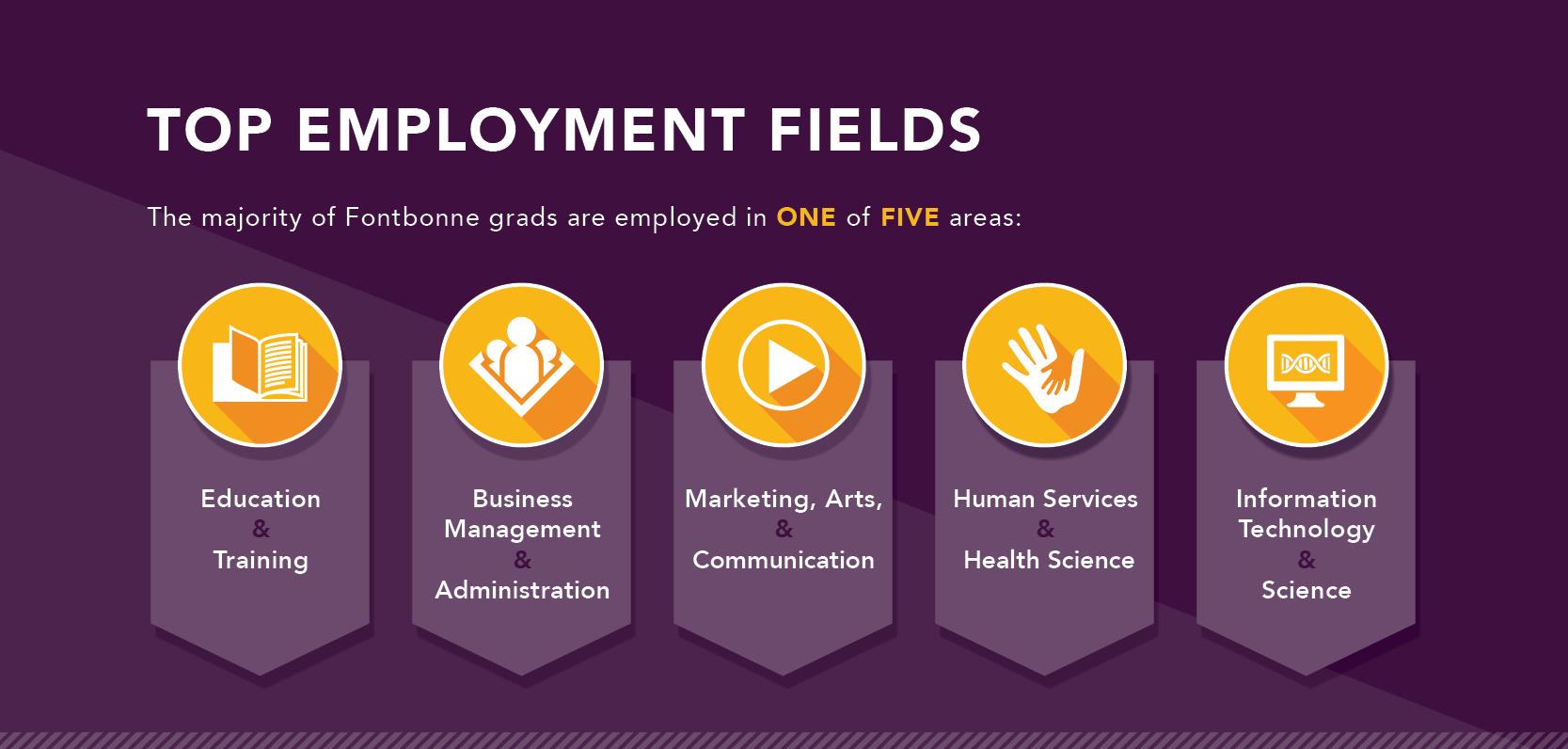 Fontbonne University top employment fields graphic