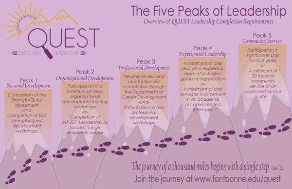 The five steps of Quest.